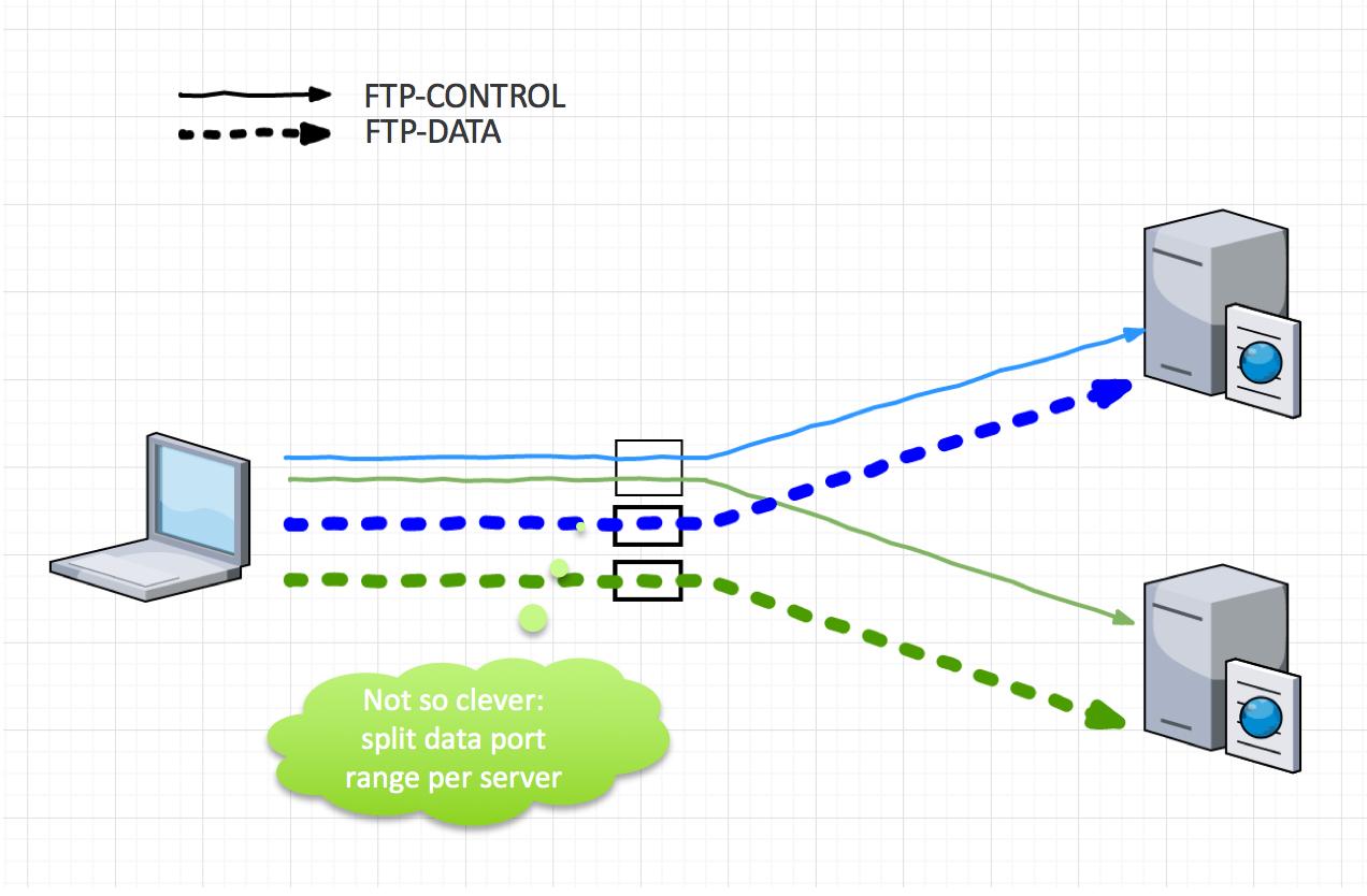 Alfresco FTP load-balancing: what works? what d    | Alfresco Community